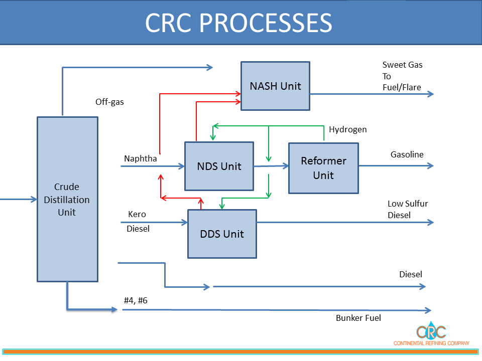 Crude Oil Refinery Process